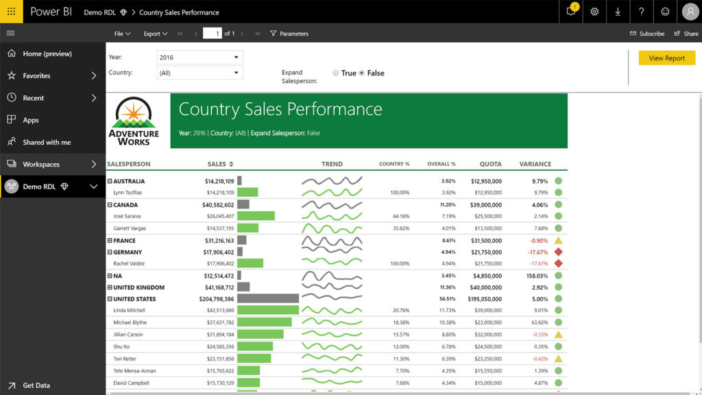 PowerBI-Unify_4